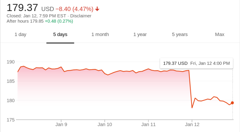 Vrednost akcija Facebook-a pala je 4% posle najave o ograničavanju količine sponzorisanog sadržaja.