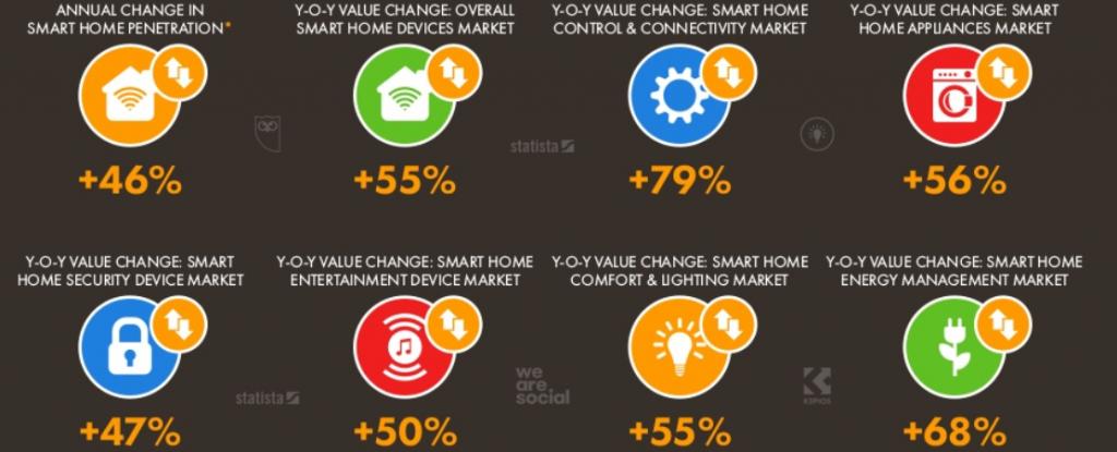 smart home srbija tržište