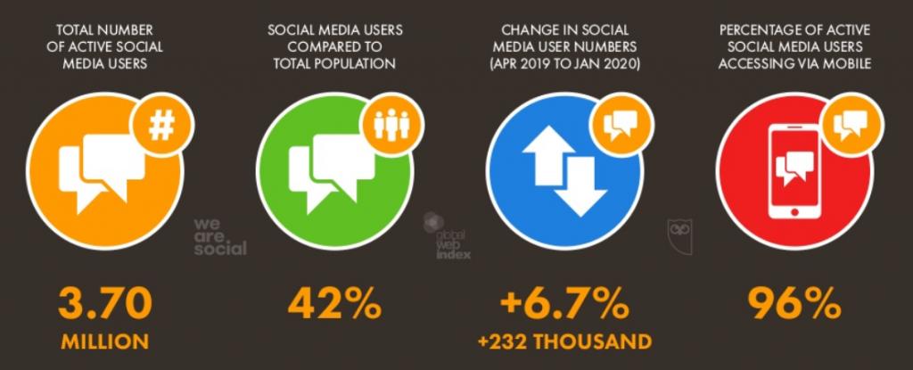 korišćenje društvenih mreža